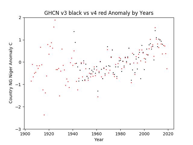 GHCN v3.3 vs v4 NG Niger Anomaly