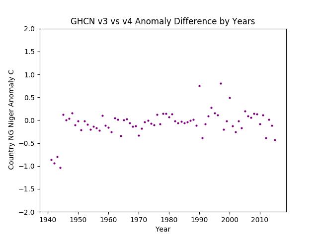 GHCN v3.3 vs v4 NG Niger Difference