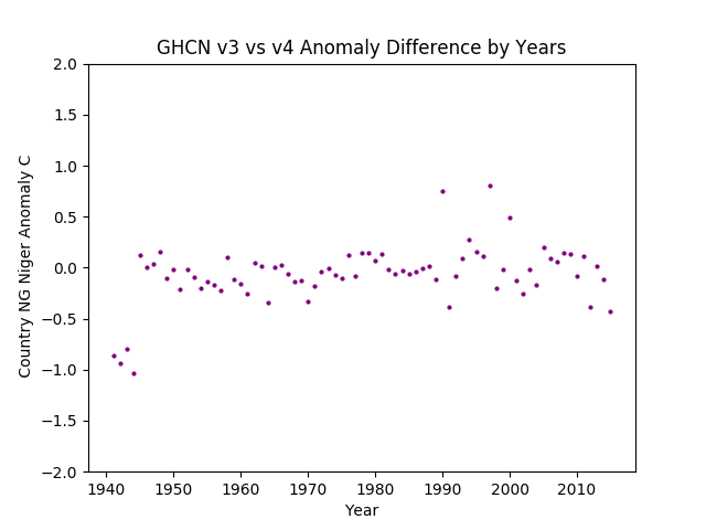 GHCN v3.3 vs v4 NG Niger Difference