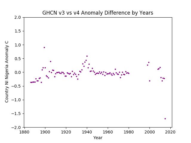 GHCN v3.3 vs v4 NI Nigeria Difference
