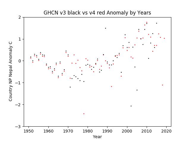 GHCN v3.3 vs v4 NP Nepal Anomaly