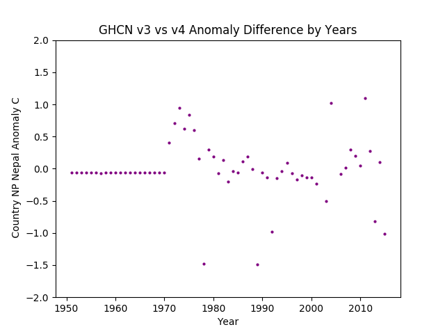 GHCN v3.3 vs v4 NP Nepal Difference