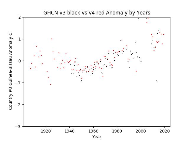 GHCN v3.3 vs v4 PU Guinea-Bissau  Anomaly