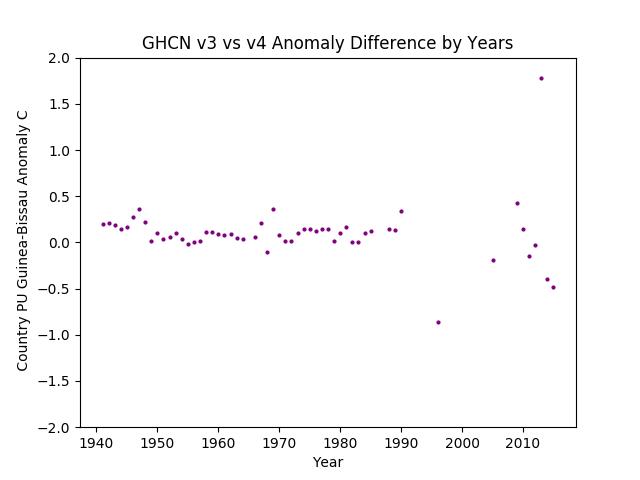 GHCN v3.3 vs v4 PU Guinea-Bissau Difference