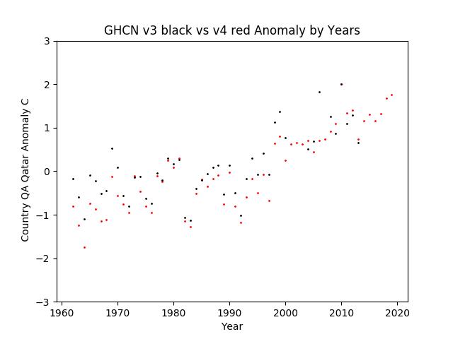 GHCN v3.3 vs v4 QA Qatar Anomaly