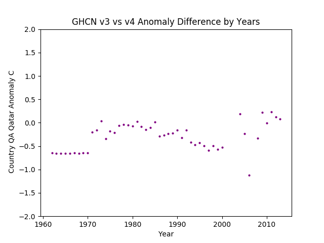 GHCN v3.3 vs v4 QA Qatar Difference