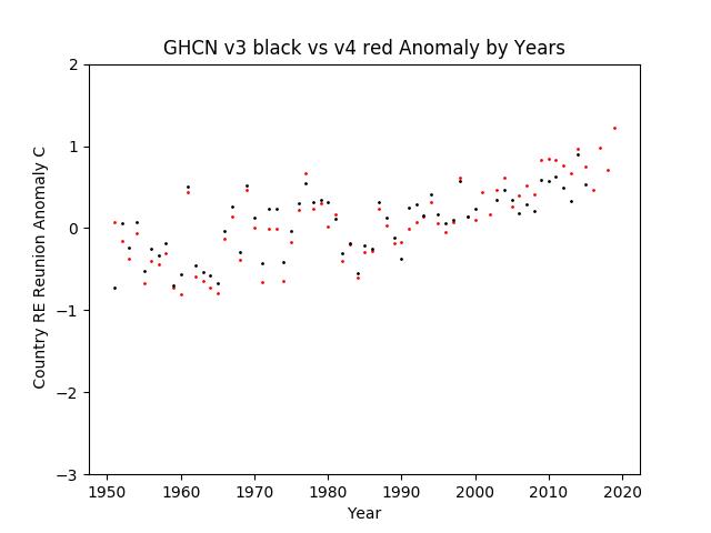GHCN v3.3 vs v4 RE Reunion Anomaly