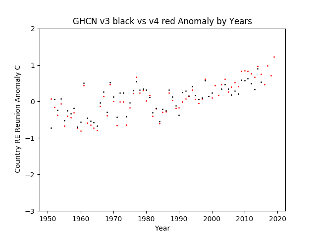 GHCN v3.3 vs v4 RE Reunion Anomaly