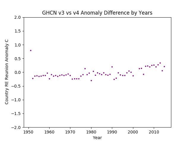 GHCN v3.3 vs v4 RE Reunion Difference