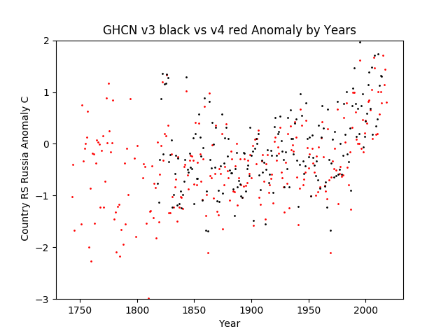 GHCN v3.3 vs v4 RS Russia Anomaly