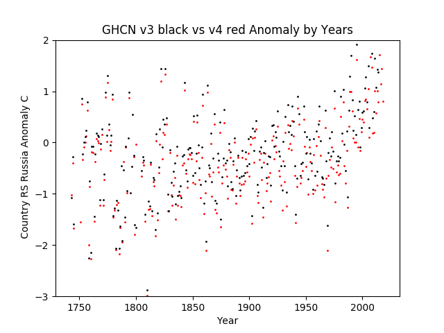 GHCN v3.3 vs v4 Russia Anomalies Europe & Asia Combined