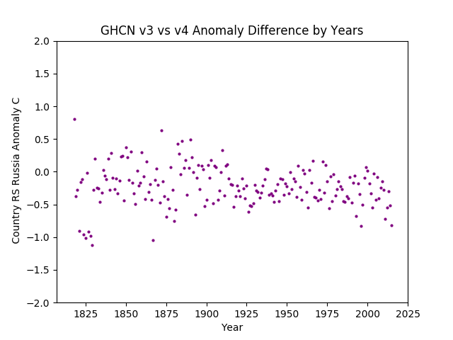 GHCN v3.3 vs v4 RS Russia Difference