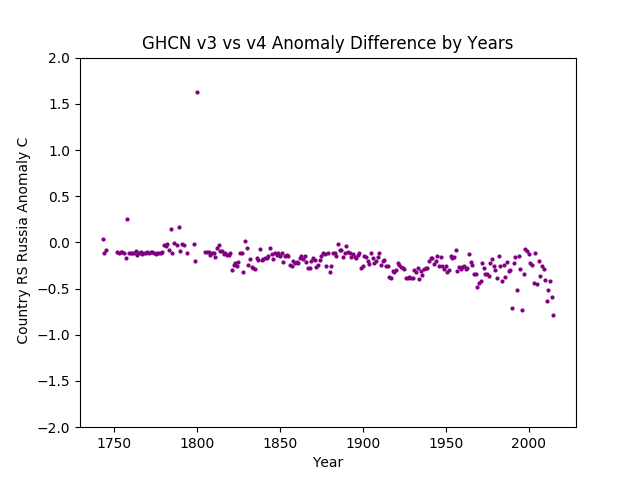 GHCN v3.3 vs v4 Russia Anomaly Difference Europe & Asia Combined