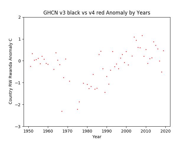 GHCN v3.3 vs v4 RW Rwanda Anomaly