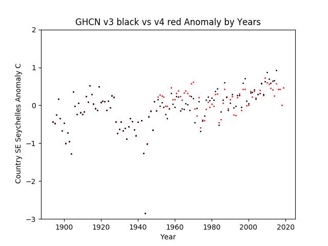 GHCN v3.3 vs v4 SE Seychelles Anomaly