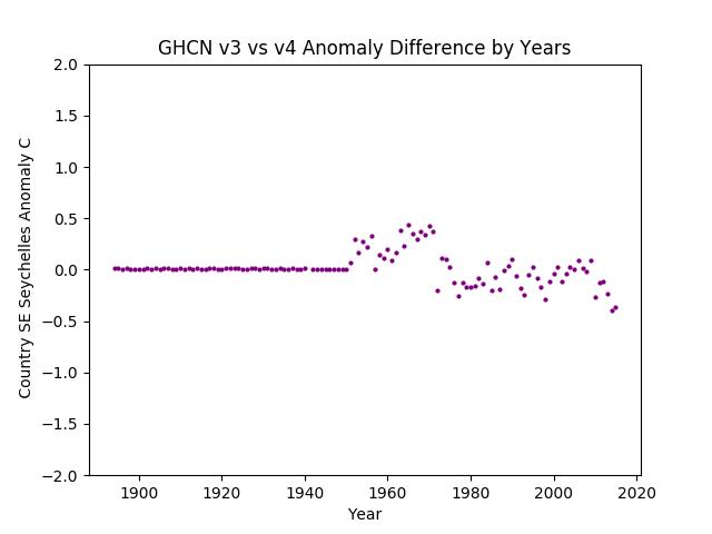 GHCN v3.3 vs v4 SE Seychelles Difference