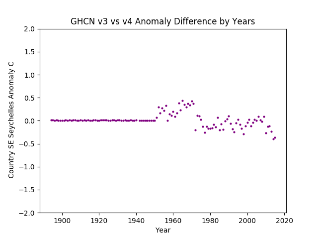 GHCN v3.3 vs v4 SE Seychelles Difference