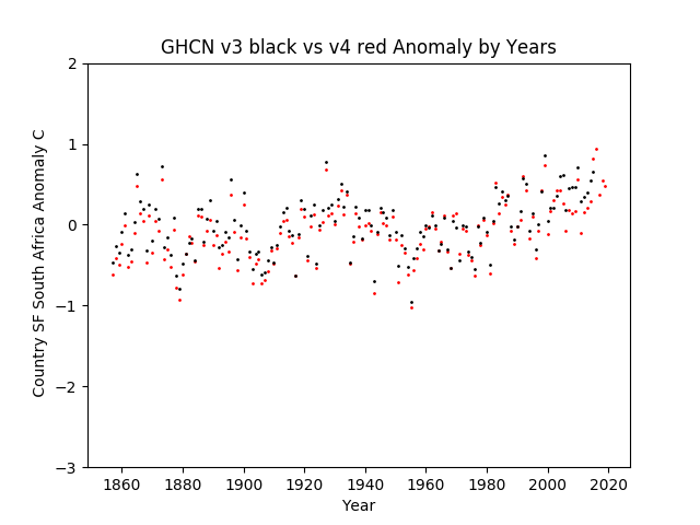 GHCN v3.3 vs v4 SF South Africa Anomaly