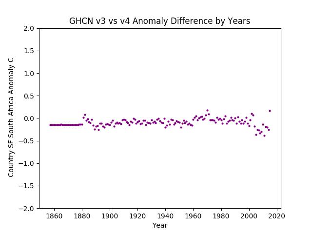 GHCN v3.3 vs v4 SF South Africa Difference