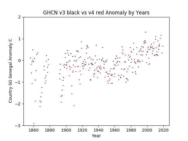 GHCN v3.3 vs v4 SG Senegal Anomaly