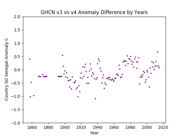 GHCN v3.3 vs v4 SG Senegal Difference