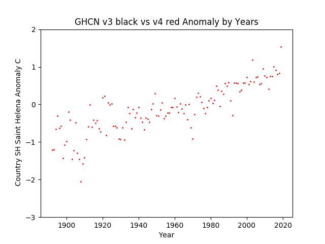 GHCN v3.3 vs v4 SH Saint Helena Island Anomaly