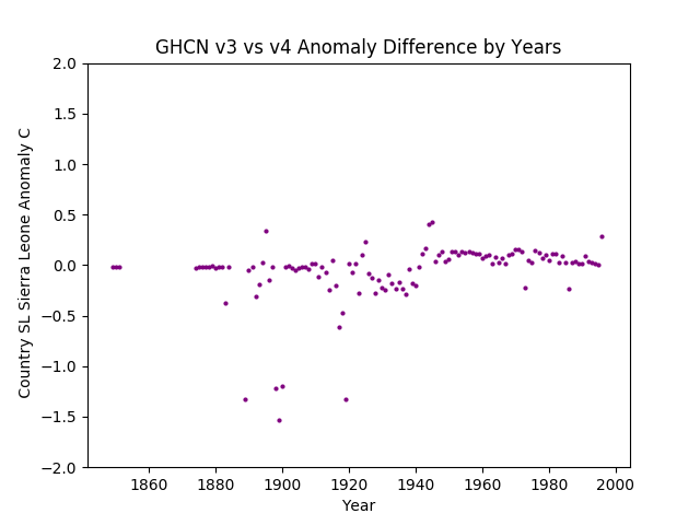 GHCN v3.3 vs v4 SL Sierra Leone Difference