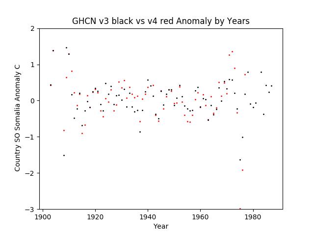 GHCN v3.3 vs v4 SO Somalia Anomaly