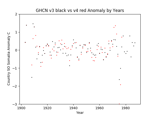 GHCN v3.3 vs v4 SO Somalia Anomaly