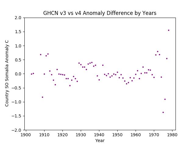 GHCN v3.3 vs v4 SO Somalia Difference