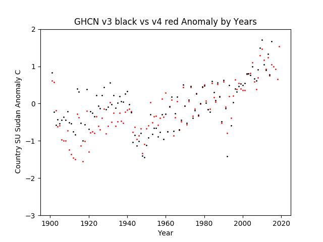 GHCN v3.3 vs v4 SU Sudan Anomaly
