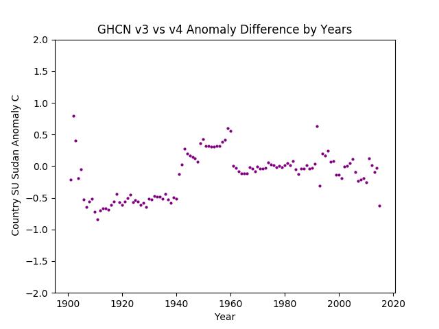 GHCN v3.3 vs v4 SU Sudan Difference