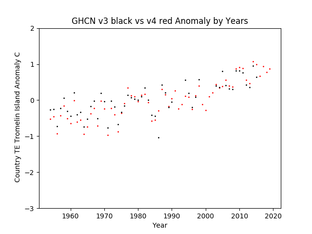 GHCN v3.3 vs v4 TE  Tromelin Island Anomaly
