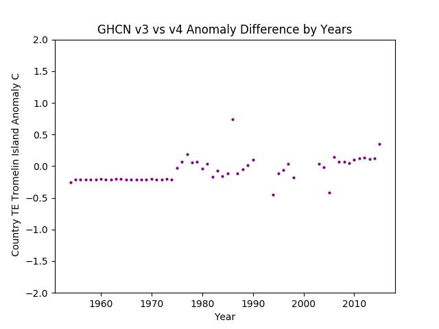GHCN v3.3 vs v4 TE Tromelin Island Difference