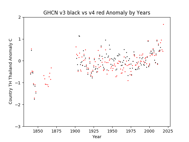 GHCN v3.3 vs v4 TH Tailand Anomaly