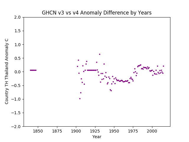 GHCN v3.3 vs v4 TH Tailand Difference