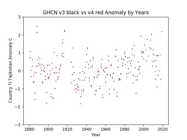 GHCN v3.3 vs v4 TI Tajikistan Anomaly