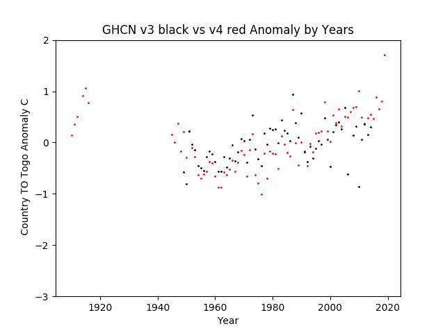 GHCN v3.3 vs v4 TO Togo Anomaly
