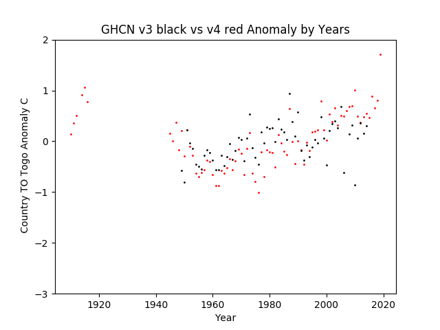GHCN v3.3 vs v4 TO Togo Anomaly