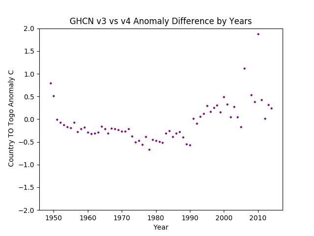 GHCN v3.3 vs v4 TO Togo Difference