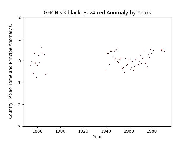 GHCN v3.3 vs v4 TP Sao Tome and Principe Anomaly