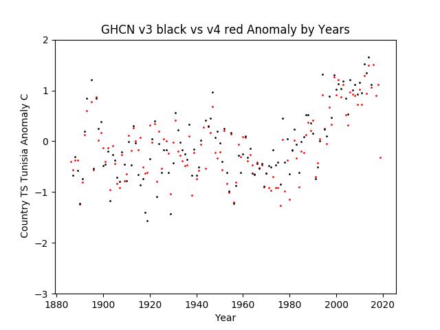 GHCN v3.3 vs v4 TS Tunisia Anomaly