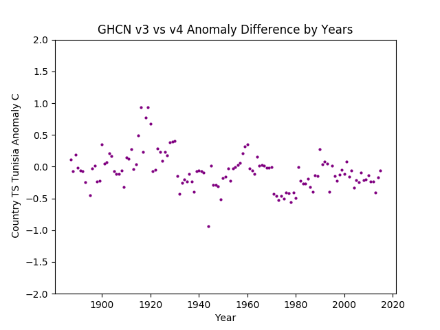 GHCN v3.3 vs v4 TS Tunisia Difference