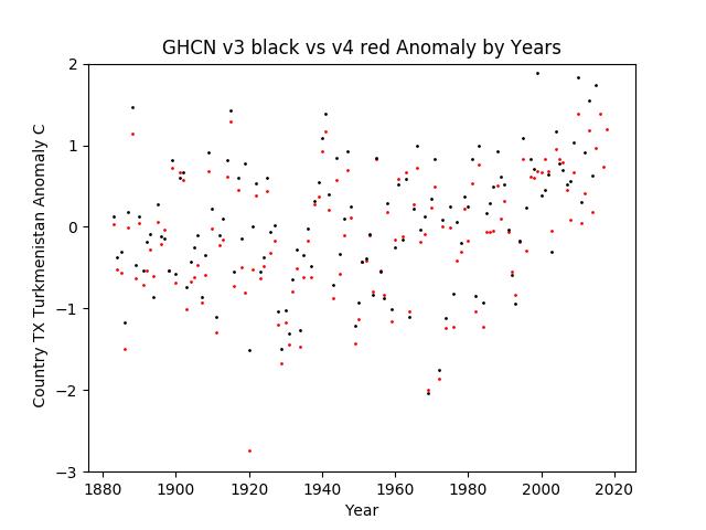 GHCN v3.3 vs v4 TX Turkmenistan Anomaly
