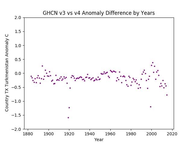 GHCN v3.3 vs v4 TX Turkmenistan Difference