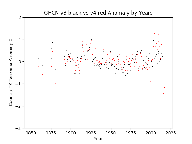 GHCN v3.3 vs v4 TZ Tanzania Anomaly