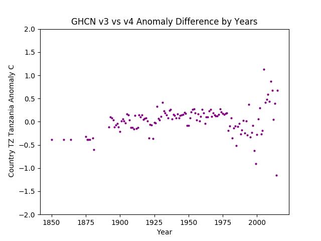 GHCN v3.3 vs v4 TZ Tanzania Difference
