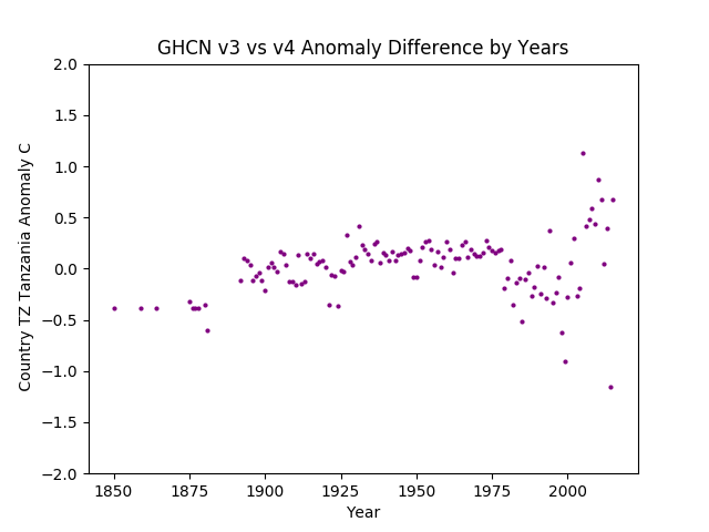 GHCN v3.3 vs v4 TZ Tanzania Difference