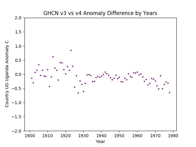 GHCN v3.3 vs v4 UG Uganda Difference