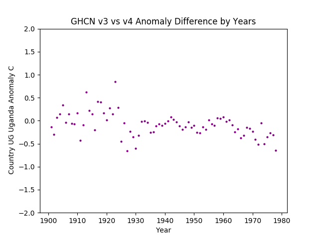 GHCN v3.3 vs v4 UG Uganda Difference